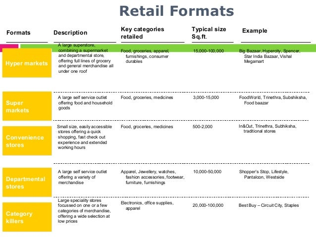 Retail: Notes on the Classification of Retail Formats