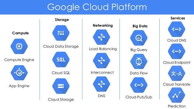 Understanding cloud with Google Cloud Platform