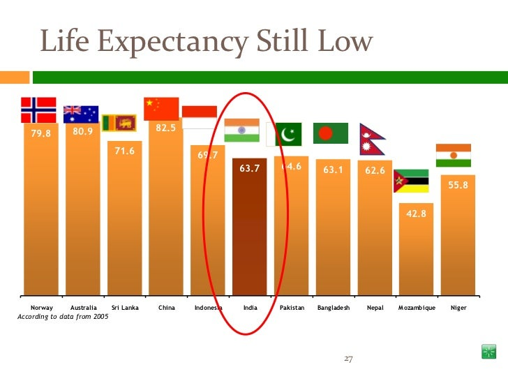 solutions for low life expectancy Life expectancy has increased globally by almost 20 years over the last half century in 1950-1955 it was 465 years and in 2002 it was 652 years but this overall rise masks a terrible decline.