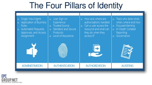 Understanding Office 365 S Identity Solutions Deep Dive