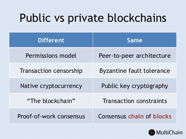 Understanding Private Blockchains on distributed database