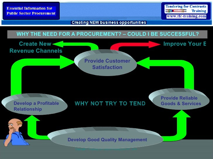 WHY THE NEED FOR A PROCUREMENT? – COULD I BE SUCCESSFUL? Improve Your Brand Value Create New  Revenue Channels Copyright  ...