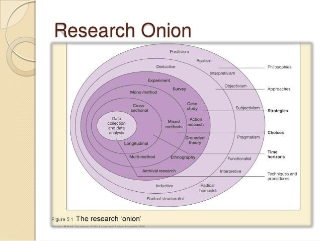 ontology research philosophy Both logic and ontology are important areas of philosophy covering large, diverse , and active research projects these two areas overlap from.