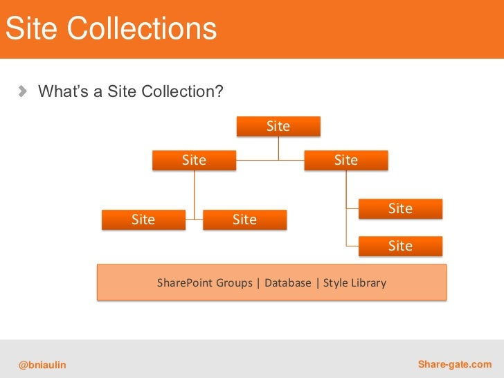 Understanding Sharepoint Site Structure What S Inside