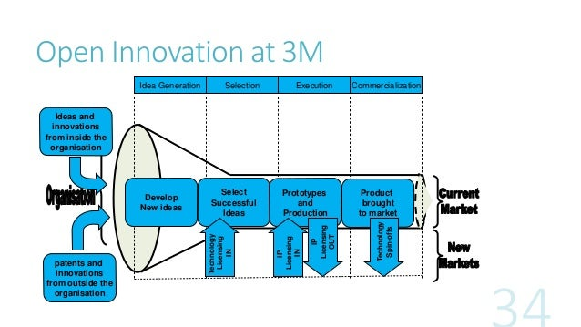 revitalising innovation at 3m case study