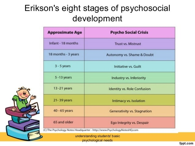 erikson s stages of development Title: microsoft powerpoint - chapter2ppt [compatibility mode] author: aao004 created date: 2/7/2012 1:38:05 pm.