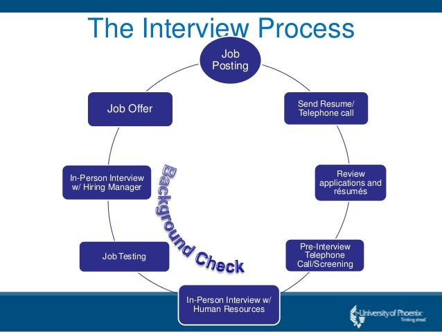 Understanding The Interview Process