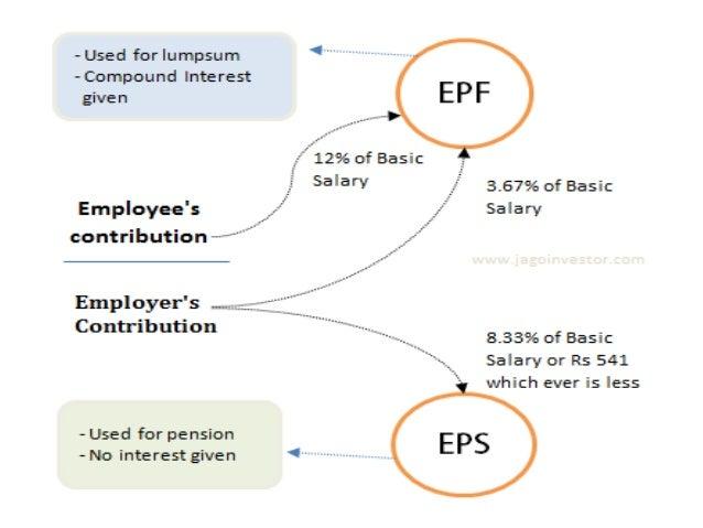 EPF Pension