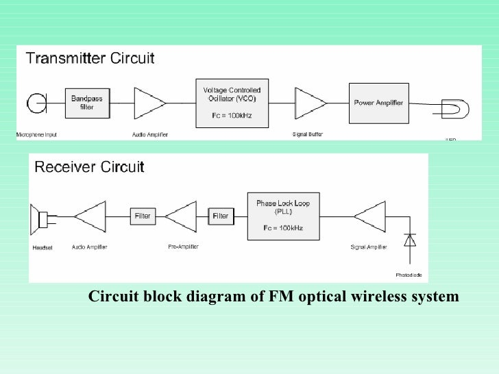 under water communication ppt       circuit block diagram of fm optical wireless
