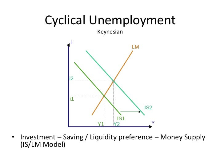 cyclical unemployment The main types of unemployment are structural, frictional and cyclical here's a guide to understanding the different types of unemployment rates.
