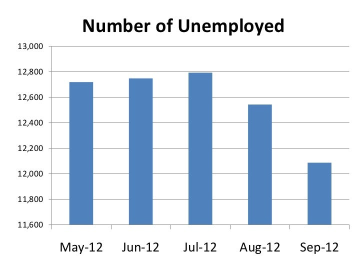 Unemployment rate september
