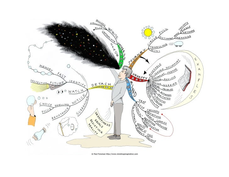Unhappiness equals resisting reality Mind Map