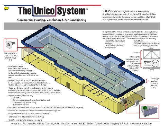 Hvac new: May 2017 Unico Mc Series Wiring Diagram on
