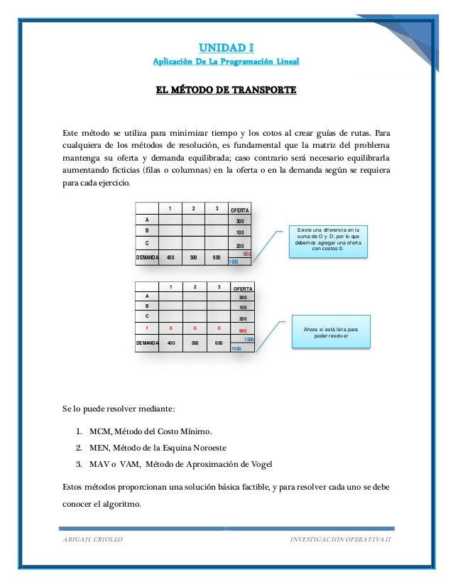 UNIDAD I Aplicación De La Programación Lineal ABIGAIL CRIOLLO INVESTIGACIÓN OPERATIVA II 1 2 3 OFERTA A 300 B 100 C 200 60...