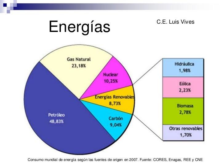 C.E. Luis Vives           EnergíasConsumo mundial de energía según las fuentes de origen en 2007. Fuente: CORES, Enagas, R...