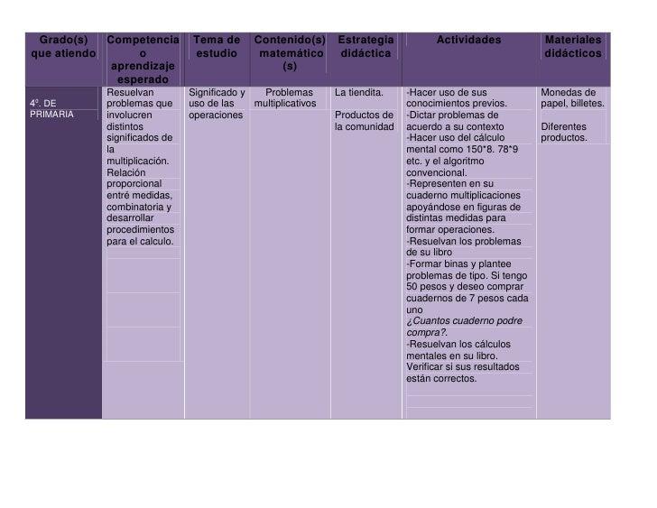Grado(s) que atiendoCompetencia o aprendizaje esperadoTema de estudioContenido(s) matemático (s)Estrategia didácticaActivi...