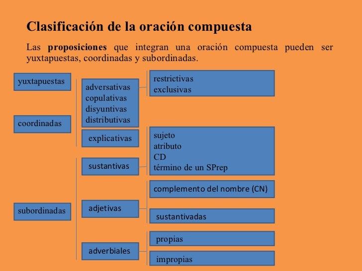 Clasificación de la oración compuesta Las  proposiciones  que integran una oración compuesta pueden ser yuxtapuestas, coor...