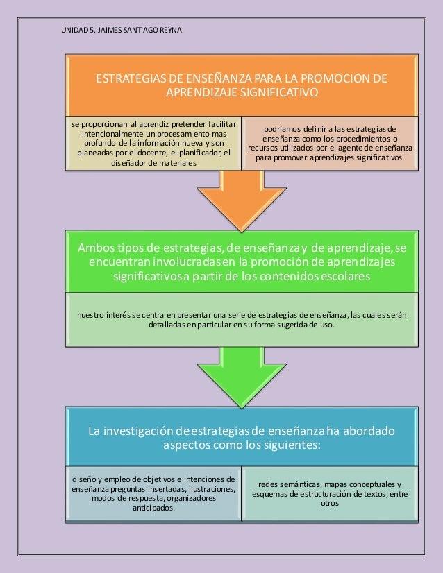 UNIDAD5, JAIMES SANTIAGOREYNA. La investigación deestrategiasde enseñanzaha abordado aspectos como los siguientes: diseño ...