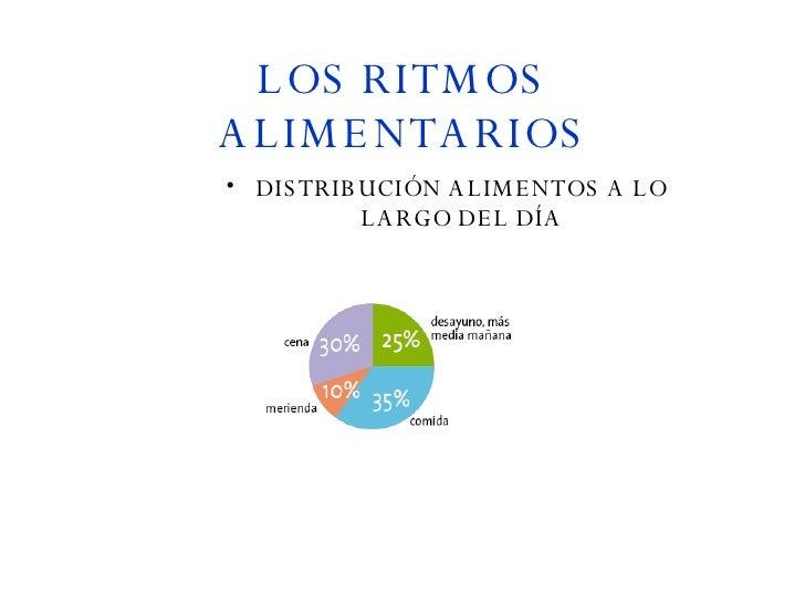 LOS RITMOS   ALIMENTARIOS <ul><li>DISTRIBUCIÓN ALIMENTOS A LO LARGO DEL DÍA </li></ul>