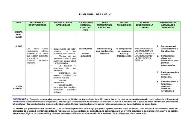 PLAN ANUAL DE LA I.E. Nº  MES PROBLEMAS Y  OPORTUNIDADES  NECESIDADES DE  APRENDIZAJE  CALENDARIO  COMUNAL,  CÍVICO Y/O  R...