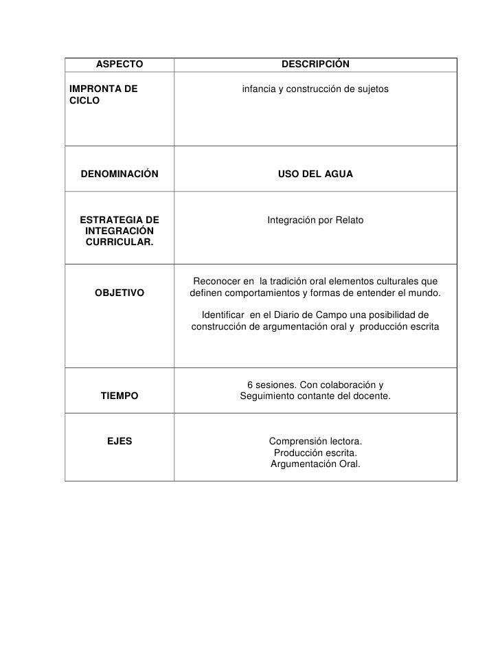 ASPECTO                          DESCRIPCIÓNIMPRONTA DE                 infancia y construcción de sujetosCICLO DENOMINACI...