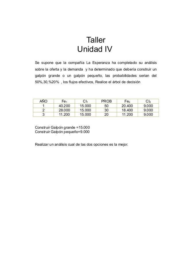 Taller Unidad IV Se supone que la compañía La Esperanza ha completado su análisis sobre la oferta y la demanda y ha determ...