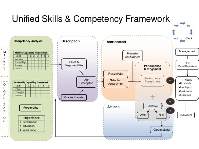 Unified Competency Framework