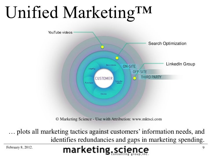 Unified marketing - ecosystem of touchpoints