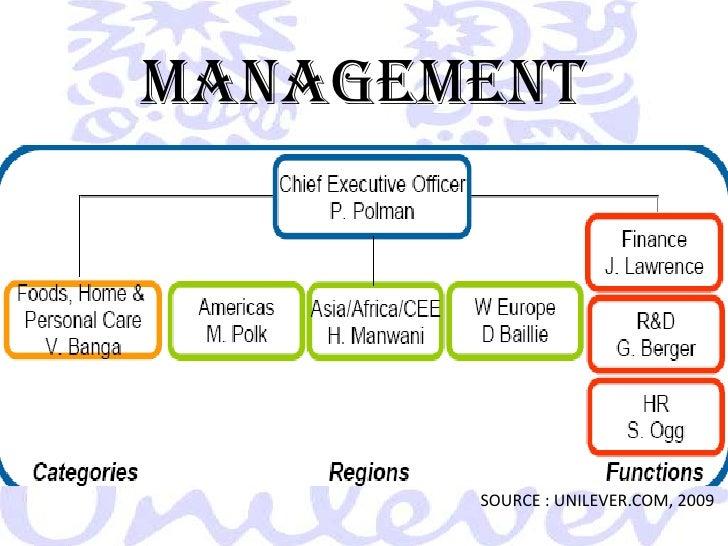 Unilever's Operations Management, 10 Decisions & Productivity