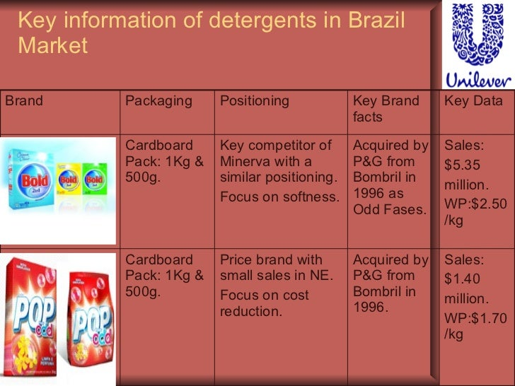 unilever case study foreign trade Case study unilever - unilever corporate culture and values unilever values guide people in their judgments, decisions and actions they take every day it became more affordable to establish own manufacturing lines rather than continue importing ice-cream from foreign countries.