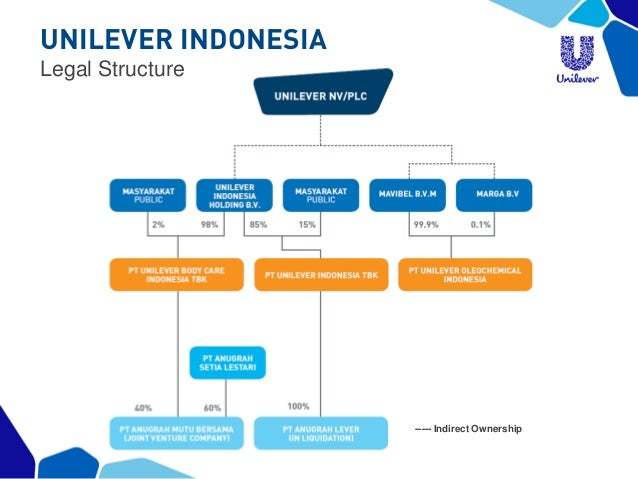 supply chain diagram of hindustan unilever products From sourcing raw materials to delivering the end product, our supply chain gets  our brands to customers and consumers and plays a major role in our.