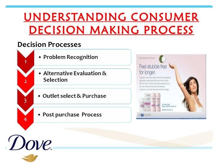 Consumer Behaviour for Dove Soap