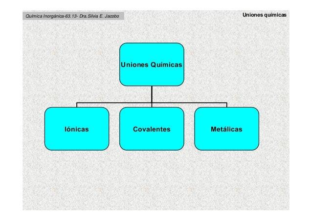 Uniones QuímicasIónicas Covalentes MetálicasUniones químicasQuímica Inorgánica-63.13- Dra.Silvia E. Jacobo