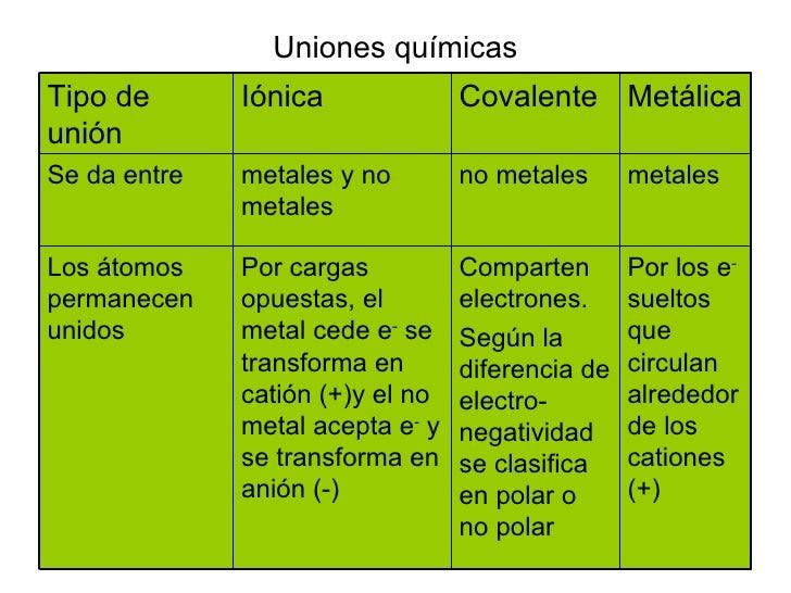 Uniones químicas Por los e -  sueltos que circulan alrededor de los cationes (+) Comparten electrones. Según la diferencia...