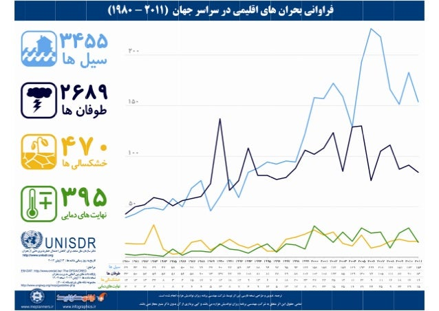 UNISDR Infographic, Persian Translation, Climate Disasters Frequency, Bijan Yavar & Maisam Mirtaheri