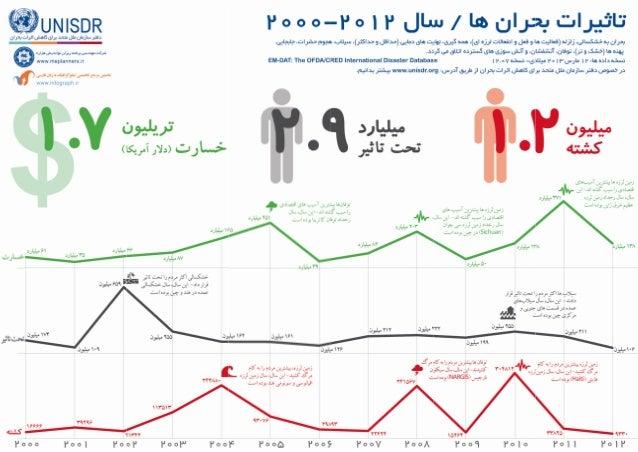 UNISDR Infographic, Persian Translation, Disaster Effects (2000 2012), Bijan Yavar & Maisam Mirtaheri