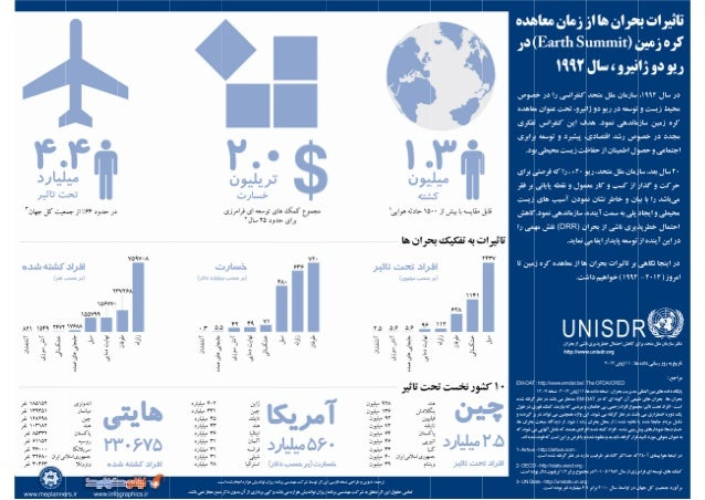 UNISDR Infographic, Persian Translation, Earth Summit, Bijan Yavar & Maisam Mirtaheri