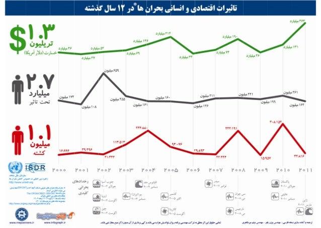 UNISDR Infographic, Persian Translation, Human & Economic Effects of Disasters, Bijan Yavar & Maisam Mirtaheri