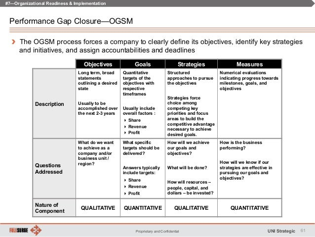 Strategic Planning That Works: The ArchPoint OGSM Model