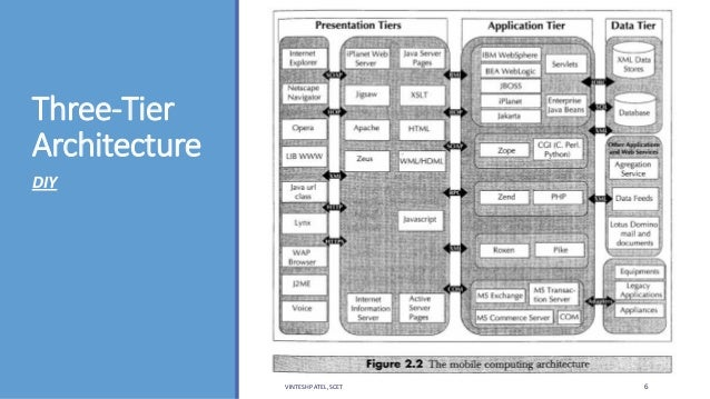 Unit 1 mobile computing introduction for Architecture 3 tiers