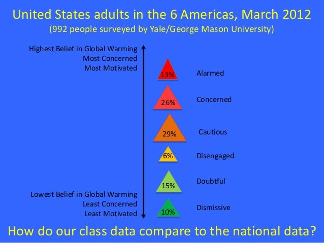 United States adults in the 6 Americas, March 2012 (992 people surveyed by Yale/George Mason University) How do our class ...