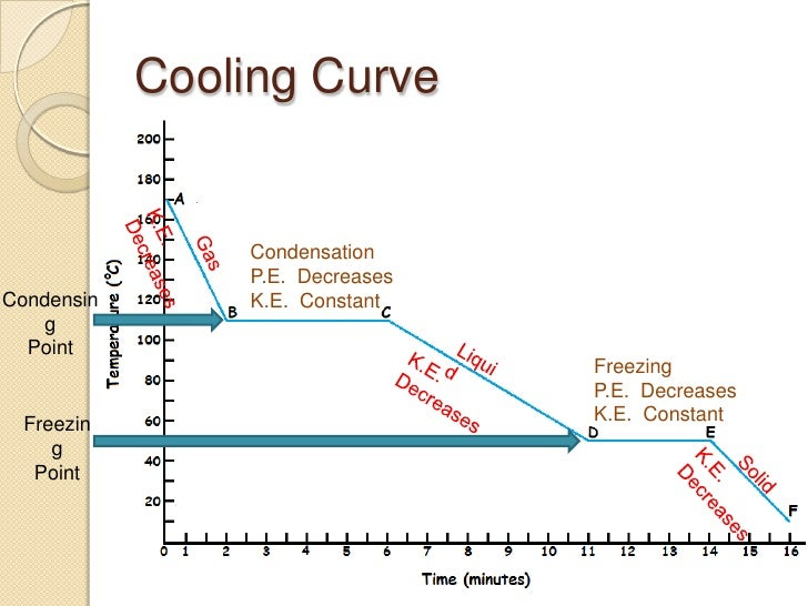 171694 additionally Article further Iron Carbon Phase Diagram 54606636 in addition Understanding Pv Module Specifications in addition A Phase Change Materials  parison Vegetable Based Vs Paraffin Based Pcms 0001. on heating curve