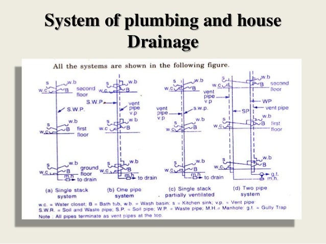 House drainage system for One pipe drainage system