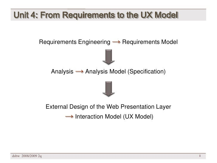 Unit 4: From Requirements to the UX Model                  Requirements Engineering → Requirements Model                  ...