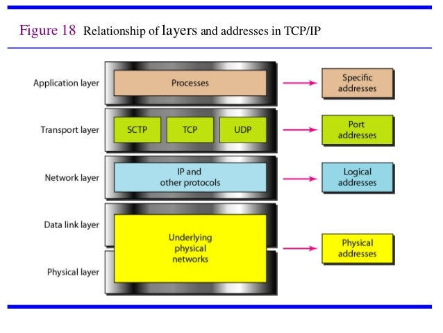 difference between osi and tcp ip model pdf