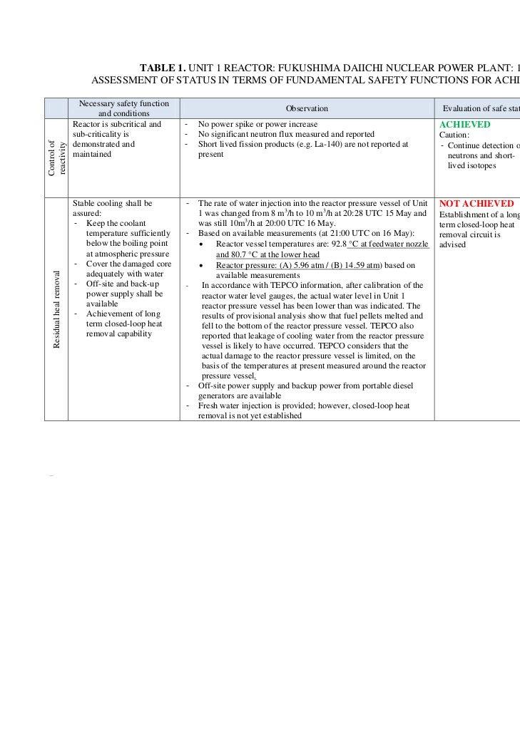 TABLE 1. UNIT 1 REACTOR: FUKUSHIMA DAIICHI NUCLEAR POWER PLANT: 18 MAY 2011                                           ASSE...