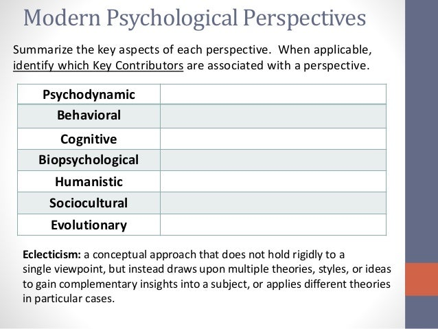 the psychological perspectives essay Essay question: discuss the similarities and differences between the behavioural  and cognitive perspectives in psychology and how they are.