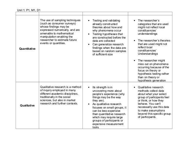 Unit 1 research methods worksheet