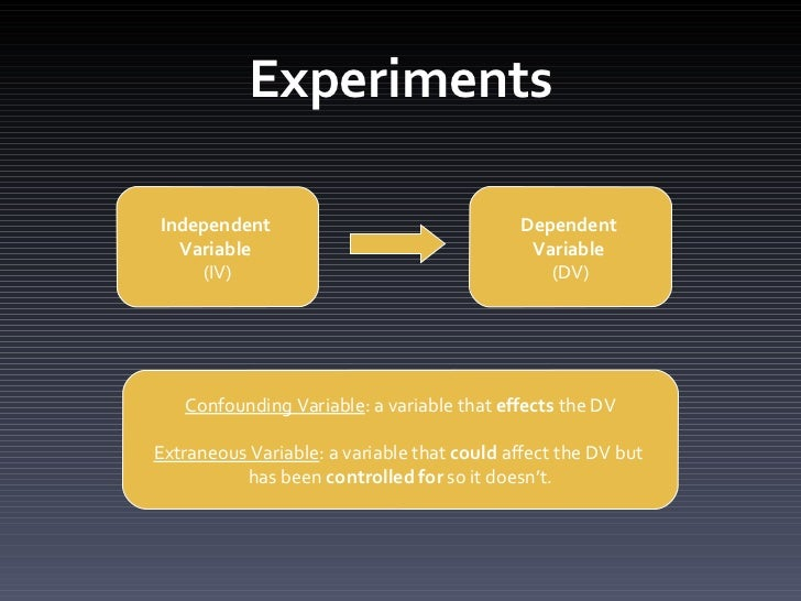 Independent variable iv dependent variable dv confounding variable a