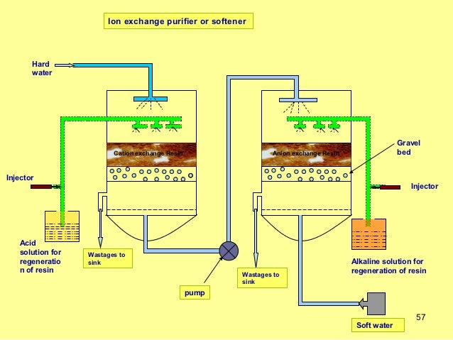 Ion Exchange Water Softener Unit 1 water_technology